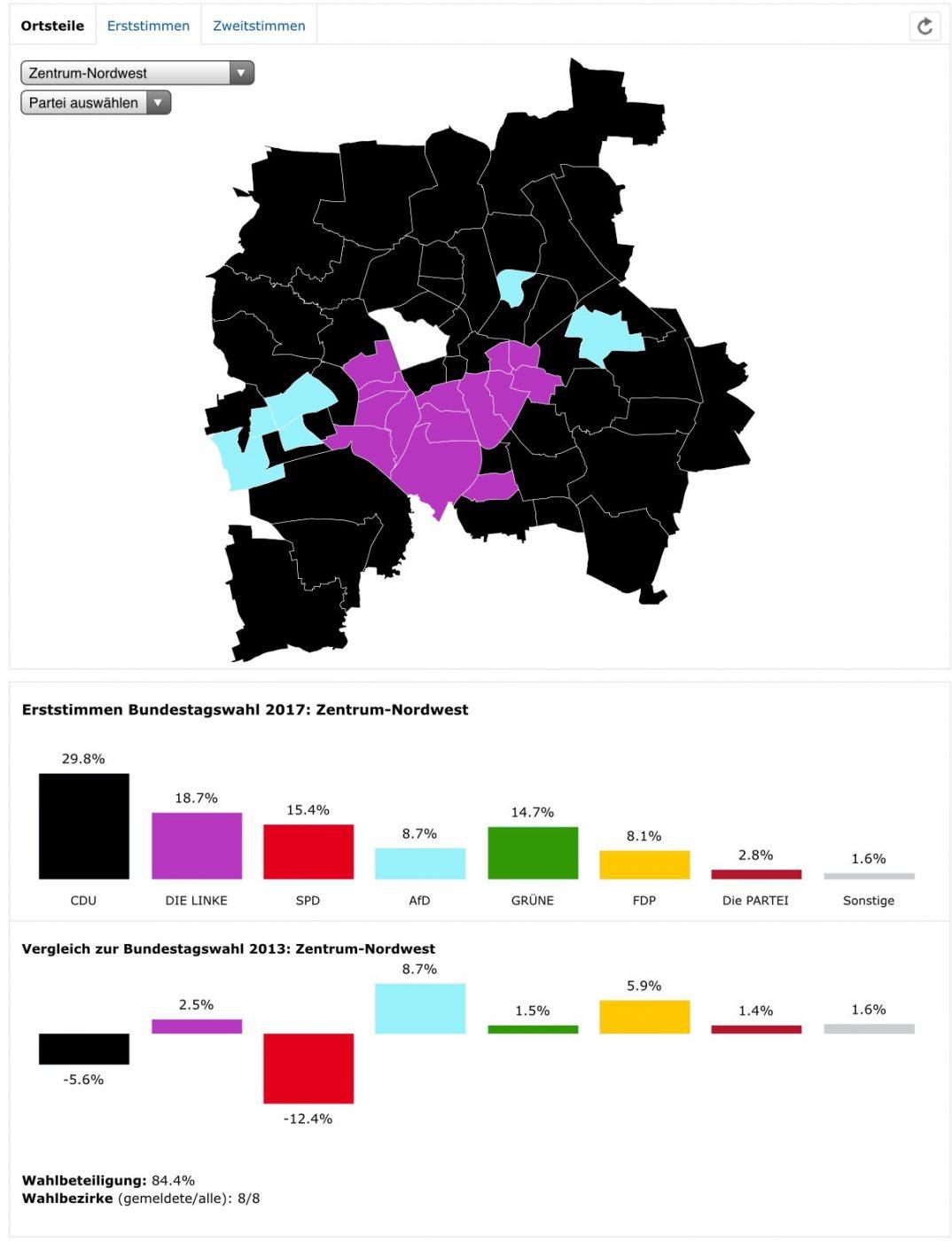 Erststimmen BTW 2017, Ortsteil Zentrum-West, Quelle: Amt für Statistik und Wahlen Leipzig.