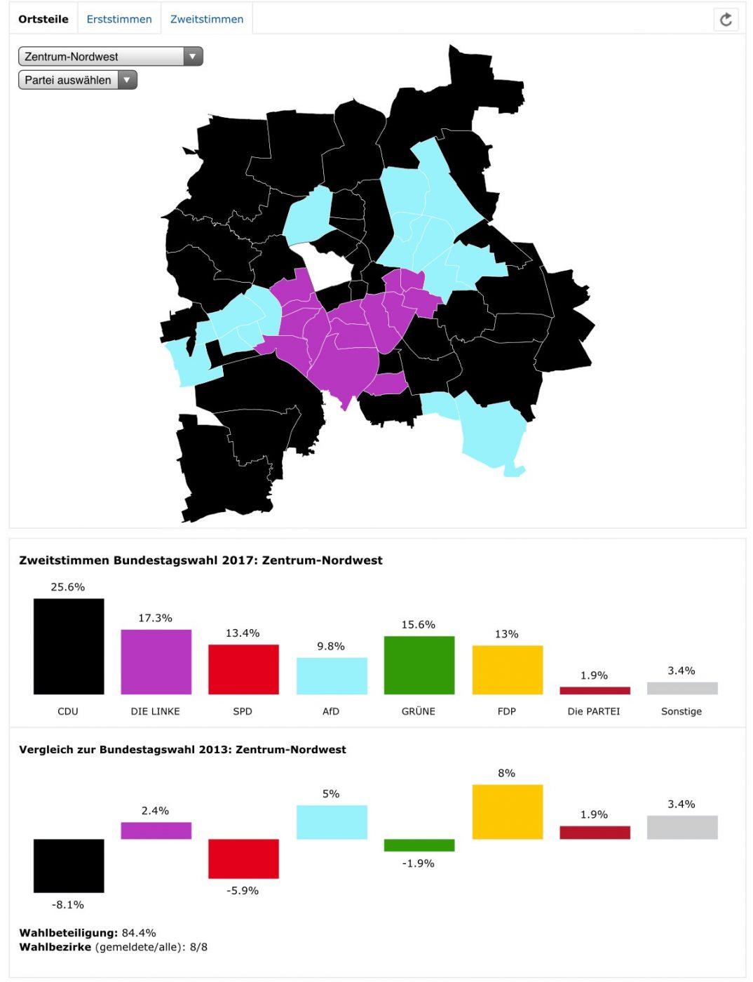 Zweitstimmen BTW 2017, Ortsteil Zentrum-West, Quelle: Amt für Statistik und Wahlen Leipzig.